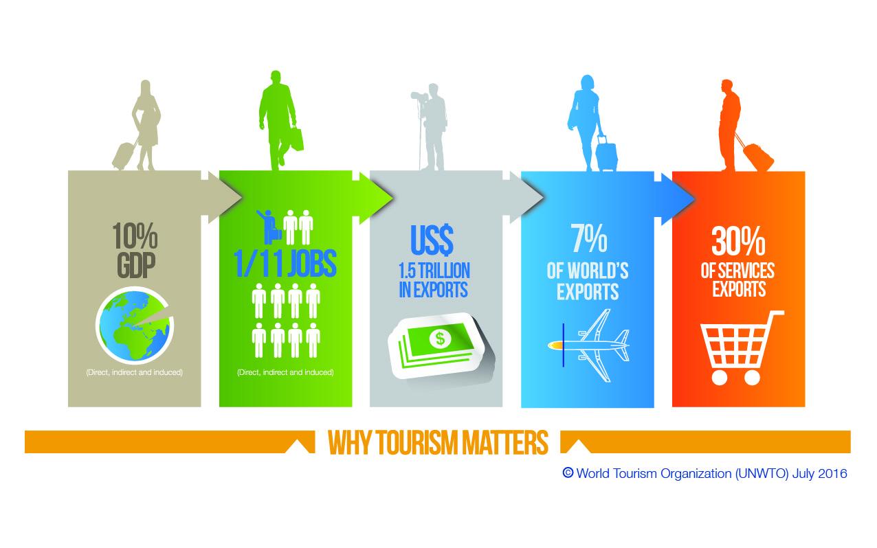 Industria turismului e foarte importantă în dezvoltarea economică a unei țări